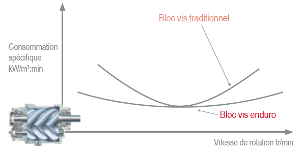 Courbe de performance des blocs vis enduro