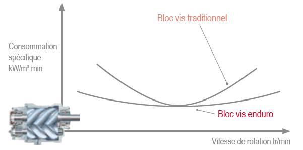 Courbe de performance des blocs vis enduro